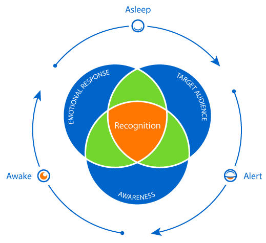 Three States Of Recognition Venn Diagram Cognito Is Your Company
